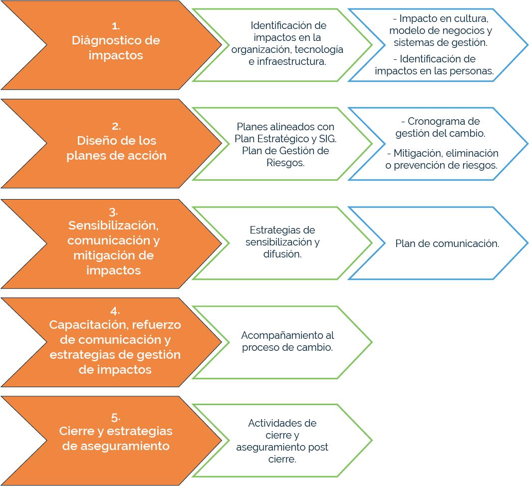 Pasos generales para la gestión del cambio
