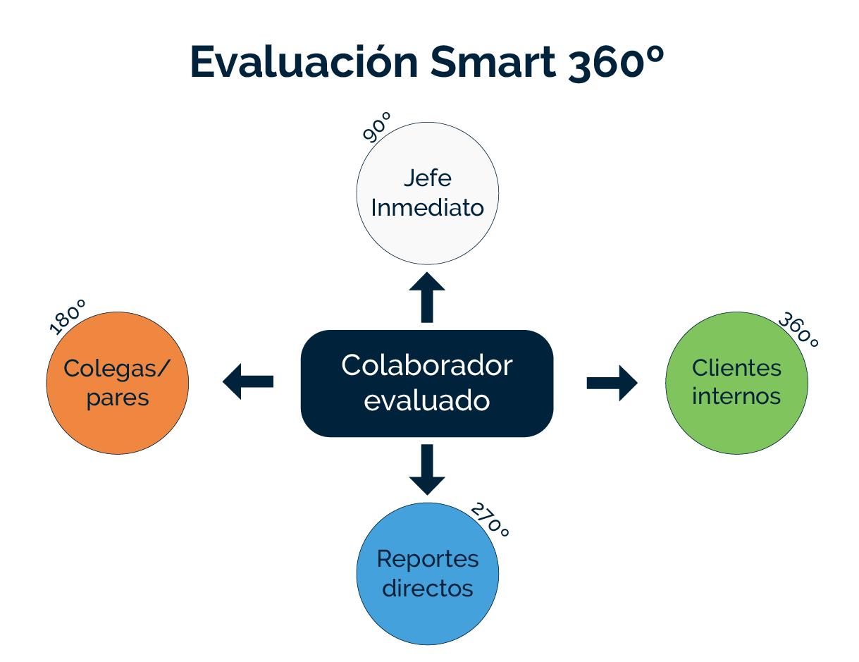 Evaluación Smart 360º